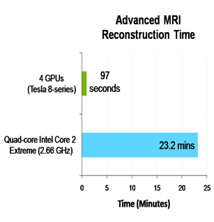 Accelerating Advanced MRI Reconstructions on GPUs
