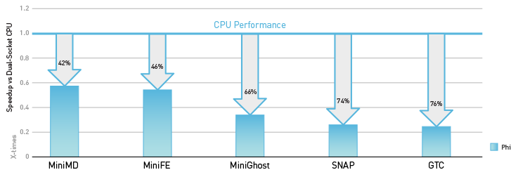 recompile and run on Xeon Phi slows down application performance