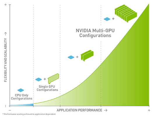 Multi-GPU configurations enable peak application performance and maximum flexibility and scaling