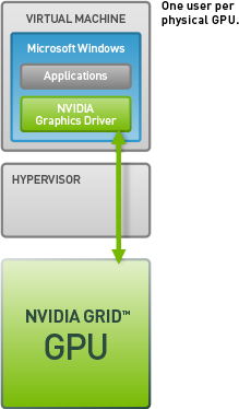 NVIDIA dedicated GPU technology