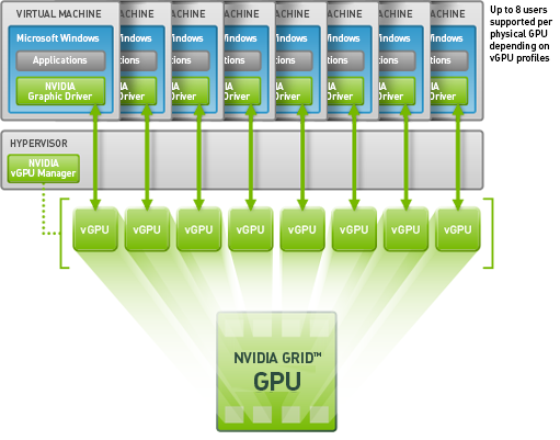 NVIDIA shared virtual GPU technology (vGPU)