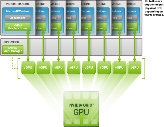 Axess Systems | Citrix Systems | Nvidia - More Information