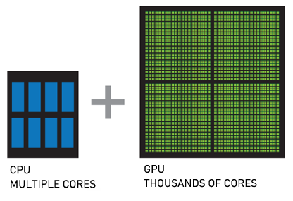 CPU - MULTIPLE CORES and GPU – THOUSANDS OF CORES